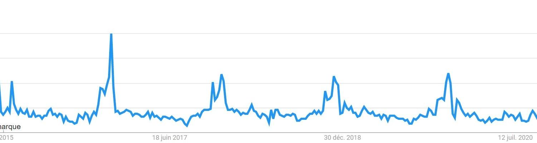 Recherche Google Trends mots-clés